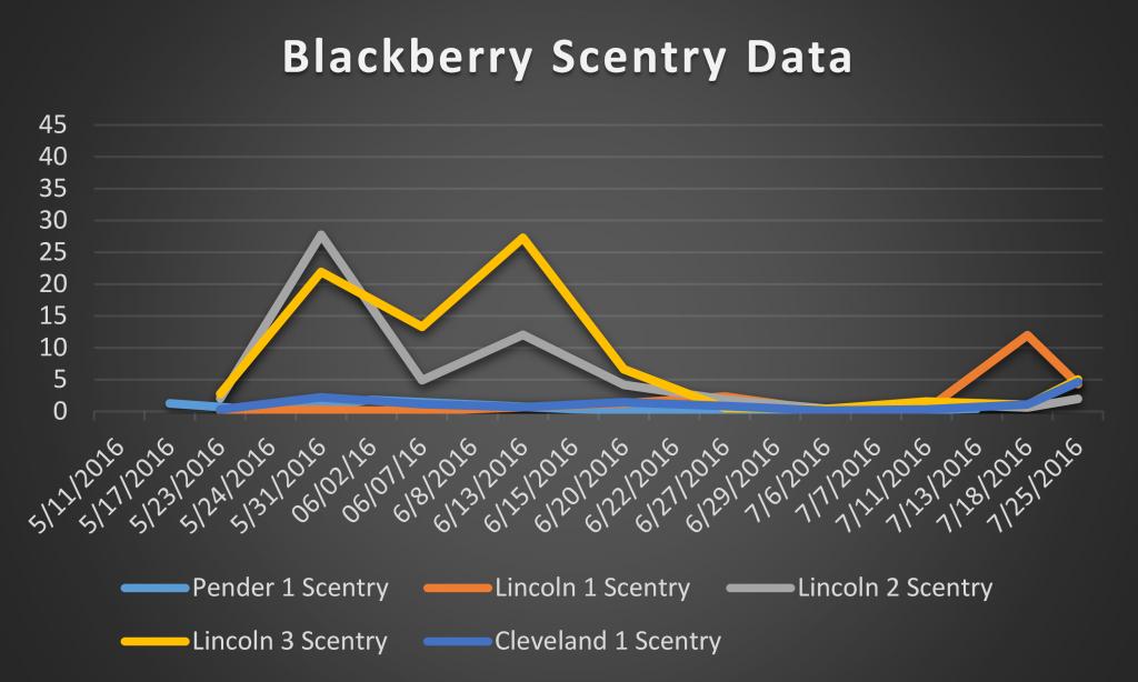 2016 blackberry scentry data
