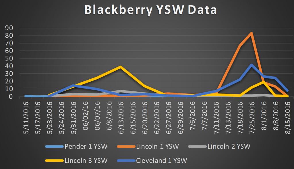 2016 blackberry YSW data