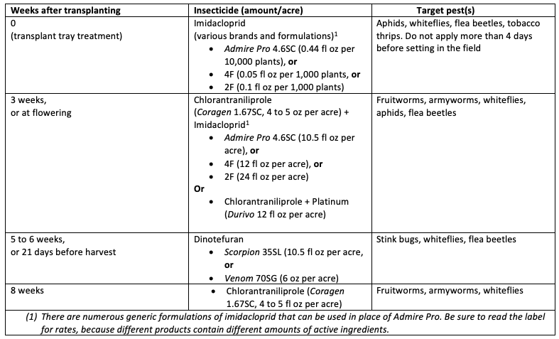 timeline for insecticide chemigation - fruiting vegetables