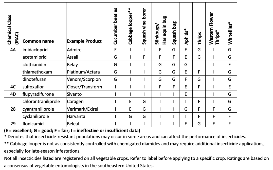 insecticide efficacy table for cucurbits
