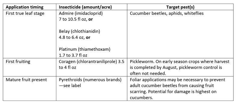 timeline for insecticide chemigation - cucurbits